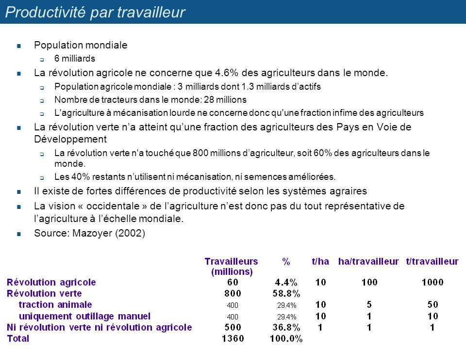 Productivité par travailleur Population mondiale 6 milliards La révolution agricole ne concerne que 4.6% des agriculteurs dans le monde. Population ag