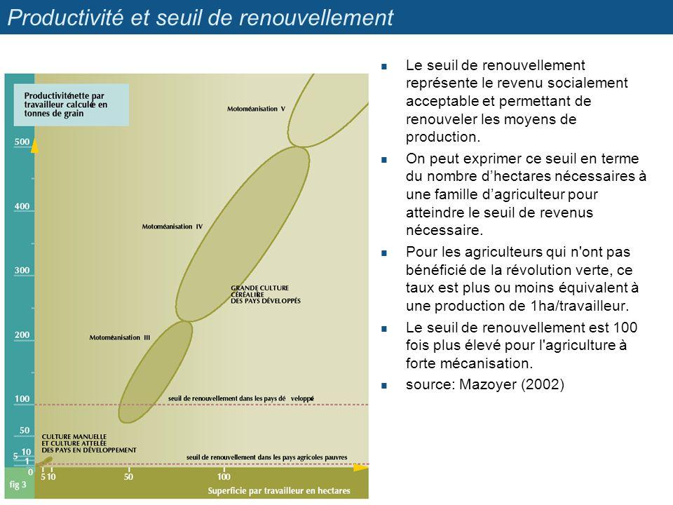 Productivité et seuil de renouvellement Le seuil de renouvellement représente le revenu socialement acceptable et permettant de renouveler les moyens