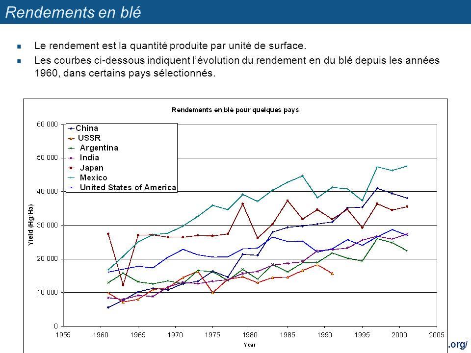 Rendements en blé Le rendement est la quantité produite par unité de surface. Les courbes ci-dessous indiquent lévolution du rendement en du blé depui