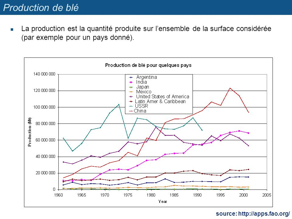 Production de blé La production est la quantité produite sur lensemble de la surface considérée (par exemple pour un pays donné). source: http://apps.