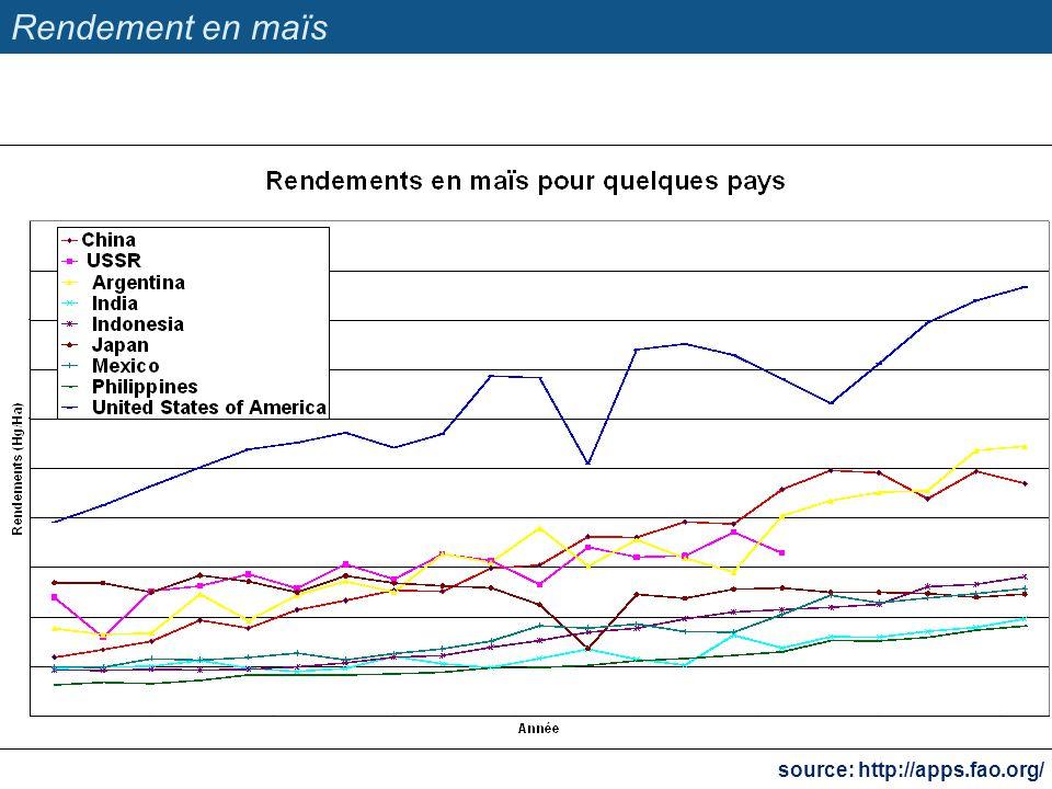 Évolution des prix mondiaux Les prix mondiaux des produits agricoles ont baissé.