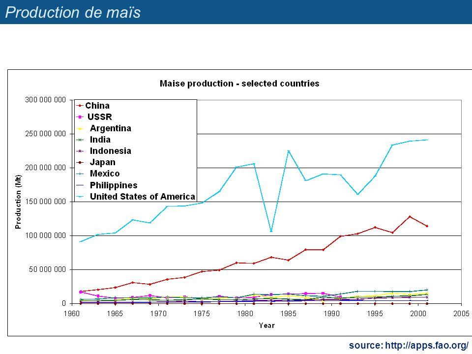 Rendements en riz source: http://apps.fao.org/