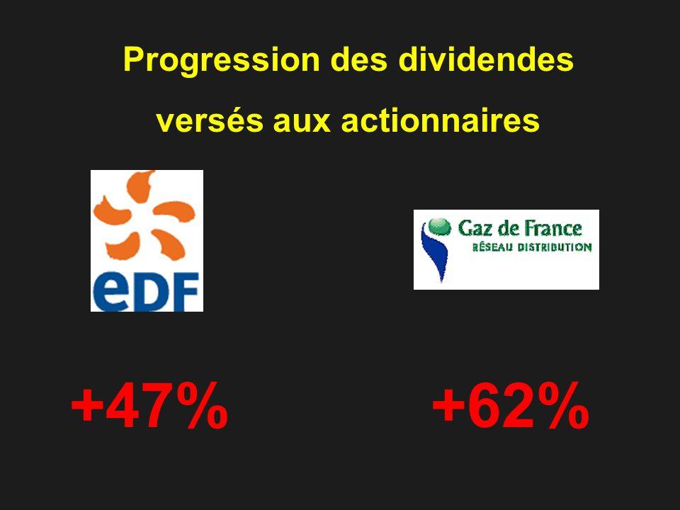 +47%+62% Progression des dividendes versés aux actionnaires
