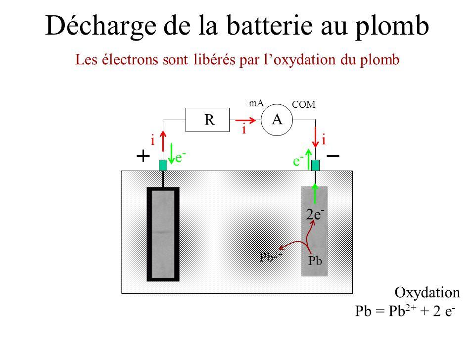 Décharge de la batterie au plomb Les électrons sont libérés par loxydation du plomb mA COM A R i i i e-e- e-e- Oxydation Pb = Pb 2+ + 2 e - 2e - Pb 2+