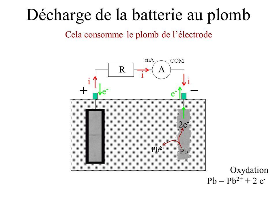 Décharge de la batterie au plomb Cela consomme le plomb de lélectrode mA COM A R i i i e-e- e-e- Oxydation Pb = Pb 2+ + 2 e - 2e - Pb 2+ Pb