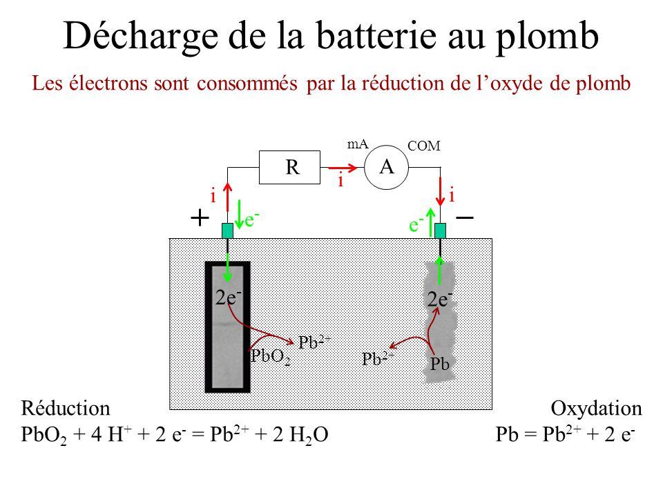 Décharge de la batterie au plomb Les électrons sont consommés par la réduction de loxyde de plomb mA COM A R i i i e-e- e-e- Réduction PbO 2 + 4 H + +