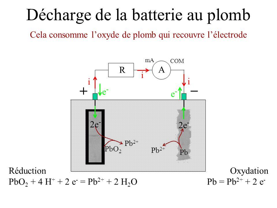 Décharge de la batterie au plomb Cela consomme loxyde de plomb qui recouvre lélectrode mA COM A R i i i e-e- e-e- Réduction PbO 2 + 4 H + + 2 e - = Pb