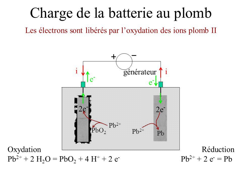 Charge de la batterie au plomb générateur e-e- e-e- i i Réduction Pb 2+ + 2 e - = Pb Oxydation Pb 2+ + 2 H 2 O = PbO 2 + 4 H + + 2 e - 2e - Pb 2+ PbO