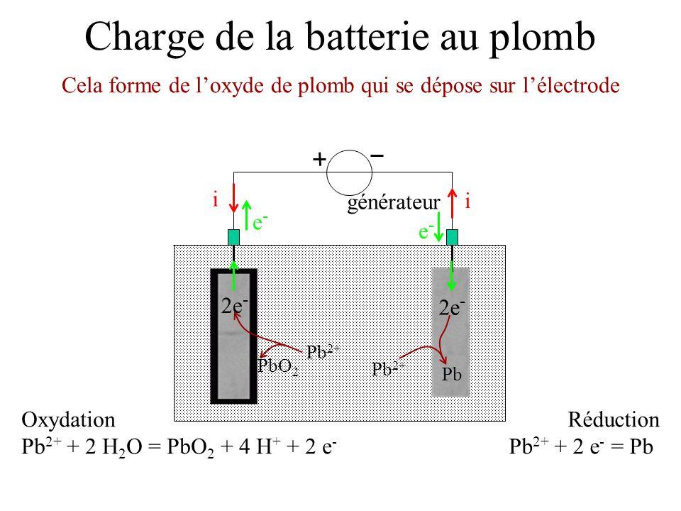 Charge de la batterie au plomb générateur e-e- e-e- i i Réduction Pb 2+ + 2 e - = Pb Oxydation Pb 2+ + 2 H 2 O = PbO 2 + 4 H + + 2 e - Cela forme de l