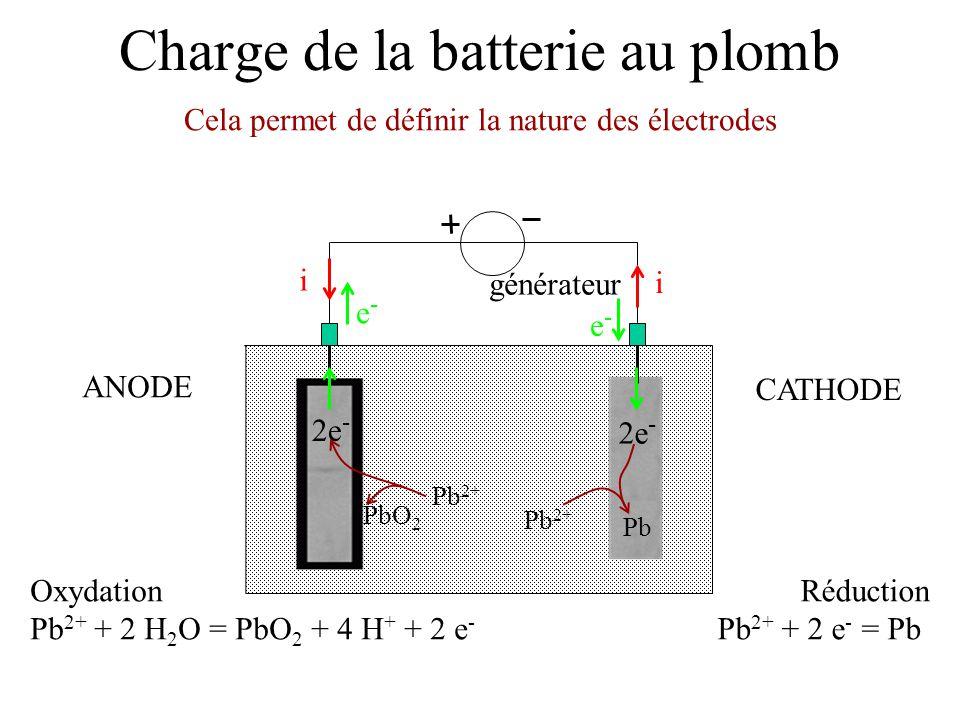 Charge de la batterie au plomb générateur e-e- e-e- i i Réduction Pb 2+ + 2 e - = Pb Oxydation Pb 2+ + 2 H 2 O = PbO 2 + 4 H + + 2 e - Cela permet de