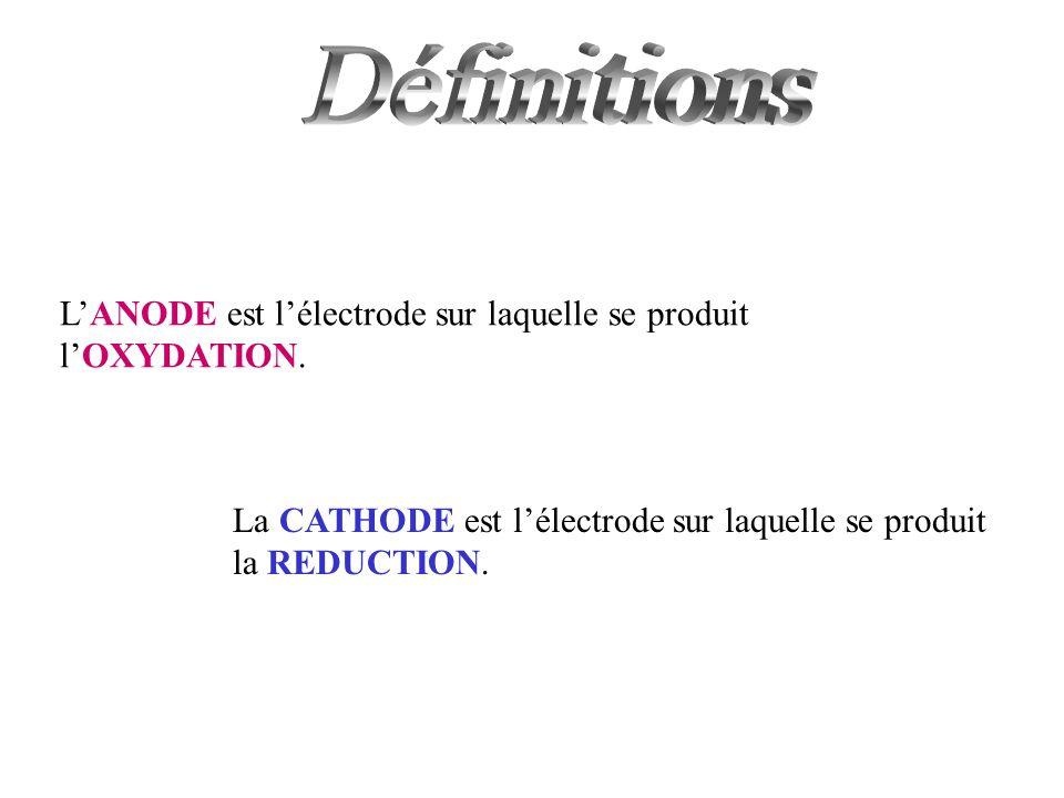 LANODE est lélectrode sur laquelle se produit lOXYDATION. La CATHODE est lélectrode sur laquelle se produit la REDUCTION.
