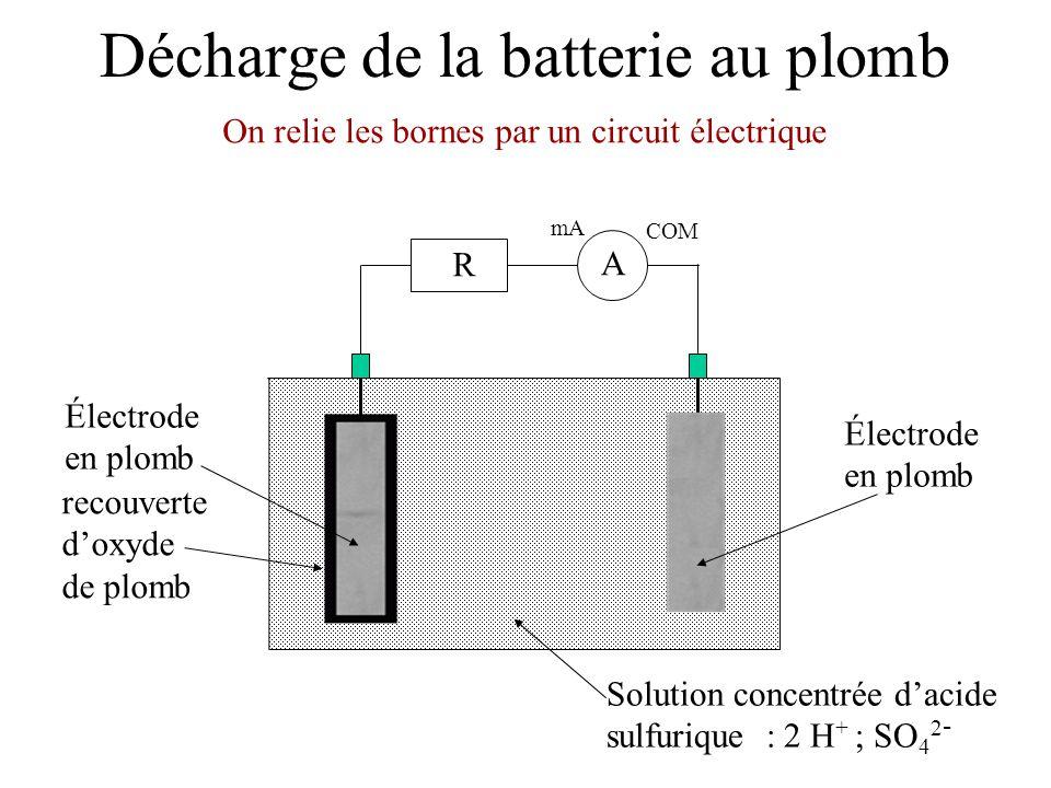 Charge de la batterie au plomb générateur e-e- e-e- i i Réduction Pb 2+ + 2 e - = Pb Oxydation Pb 2+ + 2 H 2 O = PbO 2 + 4 H + + 2 e - Cela forme de loxyde de plomb qui se dépose sur lélectrode 2e - Pb 2+ PbO 2 2e - Pb 2+ Pb