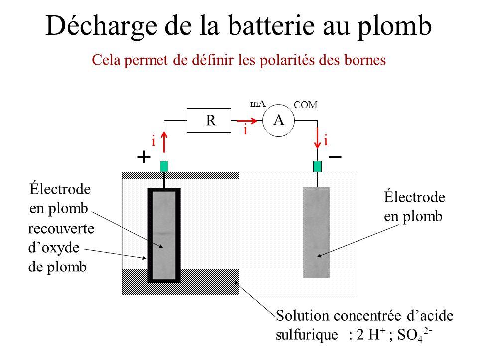 Décharge de la batterie au plomb Électrode en plomb Solution concentrée dacide sulfurique : 2 H + ; SO 4 2 - Électrode en plomb recouverte doxyde de plomb Dans le circuit électrique, le courant est du à la circulation des électrons mA COM A R i i i e-e- e-e-
