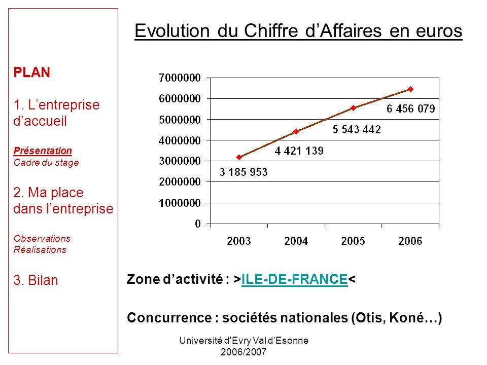 Université d Evry Val d Esonne 2006/2007 Répartition de lactivité de lentreprise par département :