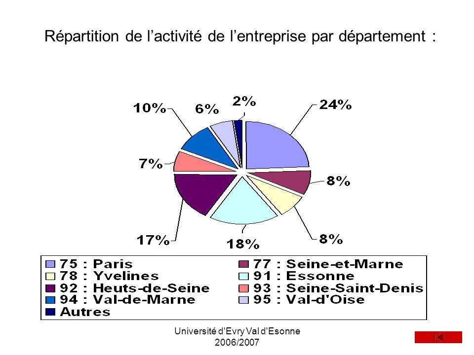 Université d'Evry Val d'Esonne 2006/2007 Répartition de lactivité de lentreprise par département :