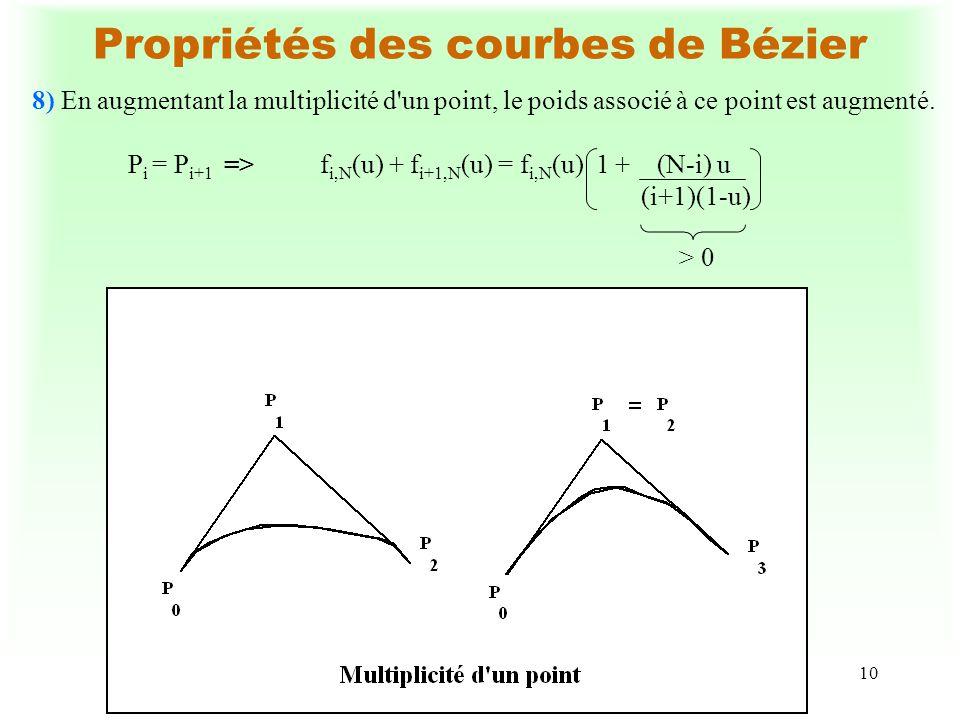 10 Propriétés des courbes de Bézier 8) En augmentant la multiplicité d'un point, le poids associé à ce point est augmenté. P i = P i+1 =>f i,N (u) + f