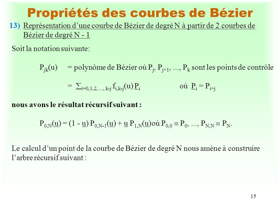 16 Propriétés des courbes de Bézier Les sommets P 0,i, i = 0, 1, …, N représentent les points de contrôle du tronçon de courbe entre u = 0 et u = u tandis que les sommets P N-i,N, i = 0, 1, …, N représentent les points de contrôle du tronçon de courbe entre u = u et u = 1.