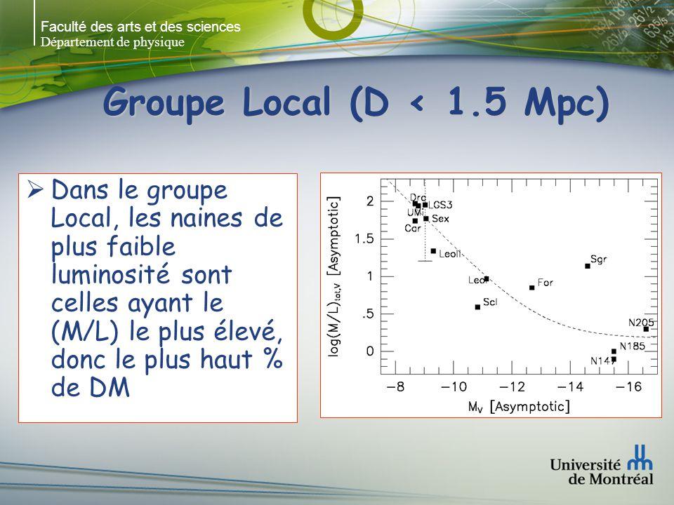 Faculté des arts et des sciences Département de physique Groupe Local (D < 1.5 Mpc) Dans le groupe Local, les naines de plus faible luminosité sont celles ayant le (M/L) le plus élevé, donc le plus haut % de DM