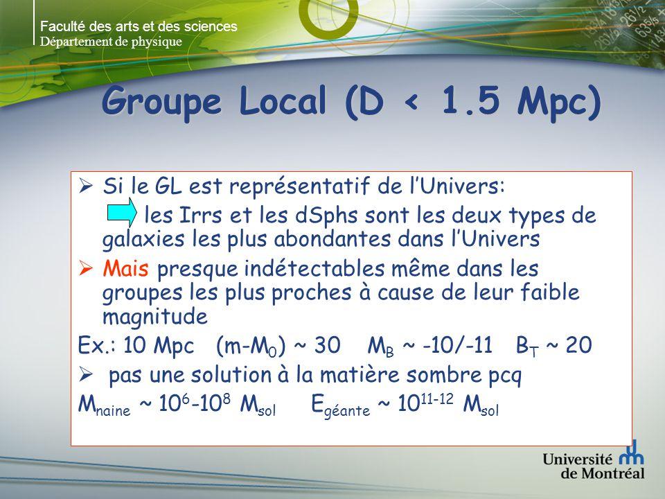 Faculté des arts et des sciences Département de physique Groupe Local (D < 1.5 Mpc) Si le GL est représentatif de lUnivers: les Irrs et les dSphs sont les deux types de galaxies les plus abondantes dans lUnivers Mais presque indétectables même dans les groupes les plus proches à cause de leur faible magnitude Ex.: 10 Mpc (m-M 0 ) ~ 30 M B ~ -10/-11 B T ~ 20 pas une solution à la matière sombre pcq M naine ~ 10 6 -10 8 M sol E géante ~ 10 11-12 M sol