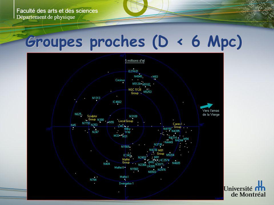 Faculté des arts et des sciences Département de physique Groupes proches (D < 15 Mpc)