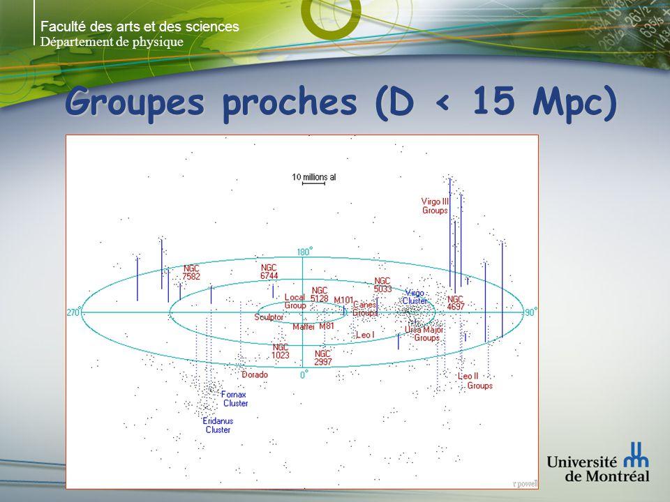 Faculté des arts et des sciences Département de physique Amas de la Vierge 2000 galaxies (90% naines) 2000 galaxies (90% naines) Proche: structure complexe + sous-structures Proche: structure complexe + sous-structures Pas homogène: coeur + extensions Pas homogène: coeur + extensions ~ 15 Mpc, ~ 15 Mpc, IGM important IGM important R ~ 6 o ~ 72 galaxies R ~ 6 o ~ 72 galaxies 41 E + S0 41 E + S0 31 Sp 31 Sp ~ 1031 +/-84 km/sec ~ 1031 +/-84 km/sec V ~ 712 km/sec V ~ 712 km/sec M87 M86 M84 M89 M90 4o x 4o Spiral-rich