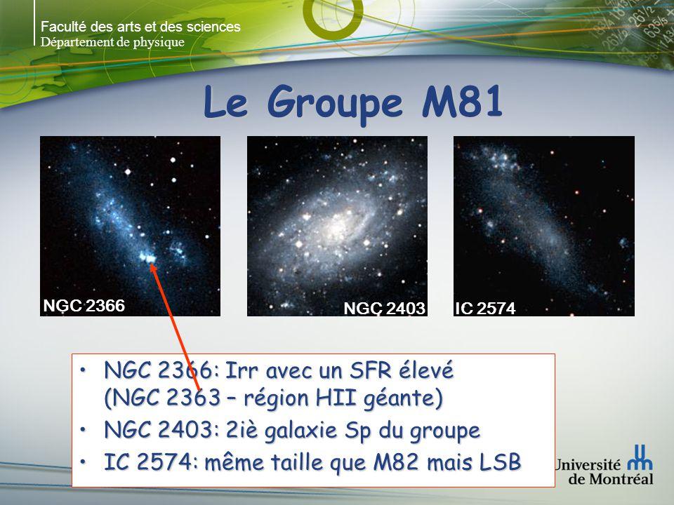 Faculté des arts et des sciences Département de physique Le Groupe M81 NGC 2366: Irr avec un SFR élevé (NGC 2363 – région HII géante)NGC 2366: Irr avec un SFR élevé (NGC 2363 – région HII géante) NGC 2403: 2iè galaxie Sp du groupeNGC 2403: 2iè galaxie Sp du groupe IC 2574: même taille que M82 mais LSBIC 2574: même taille que M82 mais LSB NGC 2366 NGC 2403IC 2574