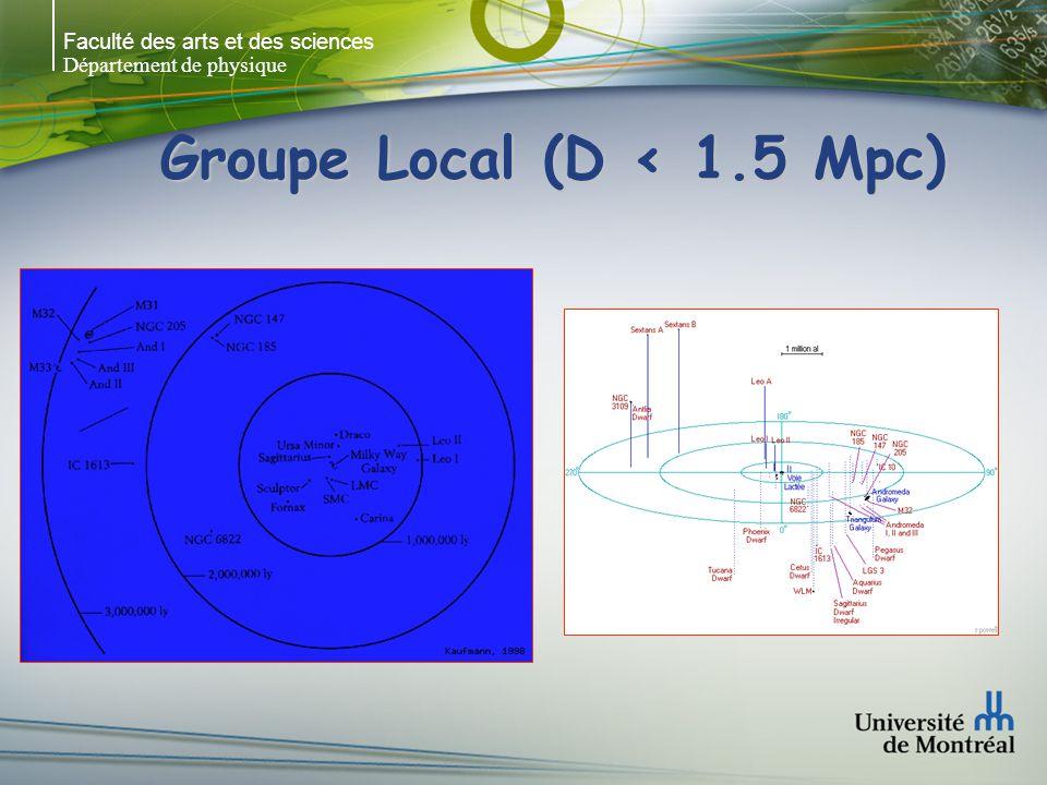 Faculté des arts et des sciences Département de physique Le Groupe Maffei (IC342) NGC 1560: Sp ou Irr vue par la trancheNGC 1560: Sp ou Irr vue par la tranche NGC 1569: naine, exemple le plus proche de starburstNGC 1569: naine, exemple le plus proche de starburst UGCA 105: naine (structure spirale ?)UGCA 105: naine (structure spirale ?) NGC 1560NGC 1569UGCA 105