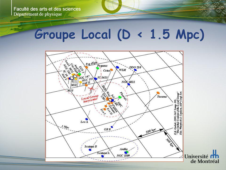 Faculté des arts et des sciences Département de physique Le Groupe Canes I NGC 4244 SA(s)cd NGC 4395 SA(s)m