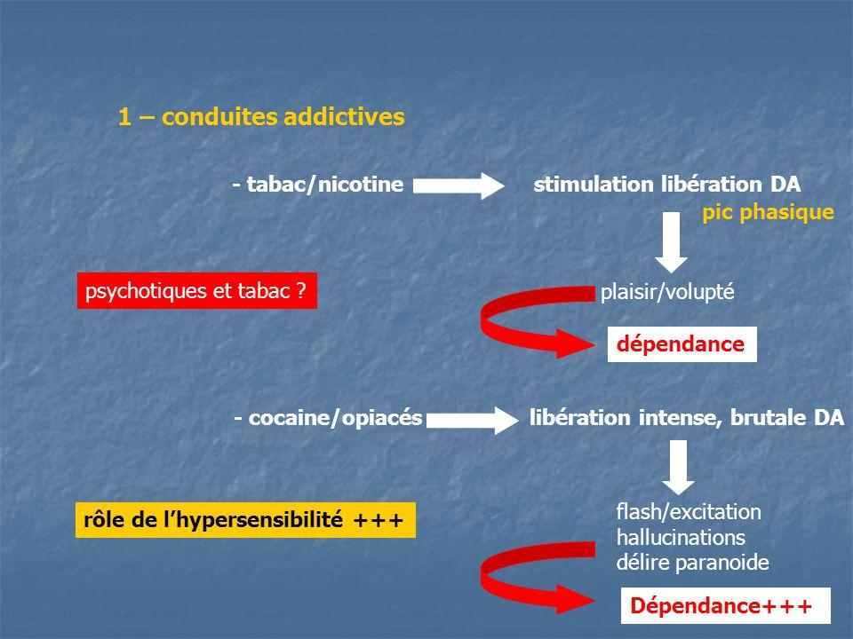 1 – conduites addictives - tabac/nicotinestimulation libération DA plaisir/volupté pic phasique dépendance - cocaine/opiacéslibération intense, brutal