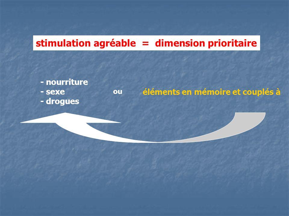 stimulation agréable = dimension prioritaire - nourriture - sexe - drogues ou éléments en mémoire et couplés à