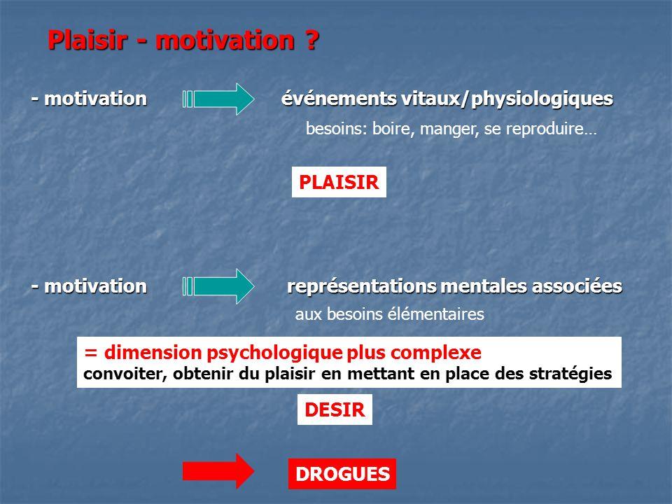 Plaisir - motivation ? - motivation événements vitaux/physiologiques - motivation représentations mentales associées besoins: boire, manger, se reprod
