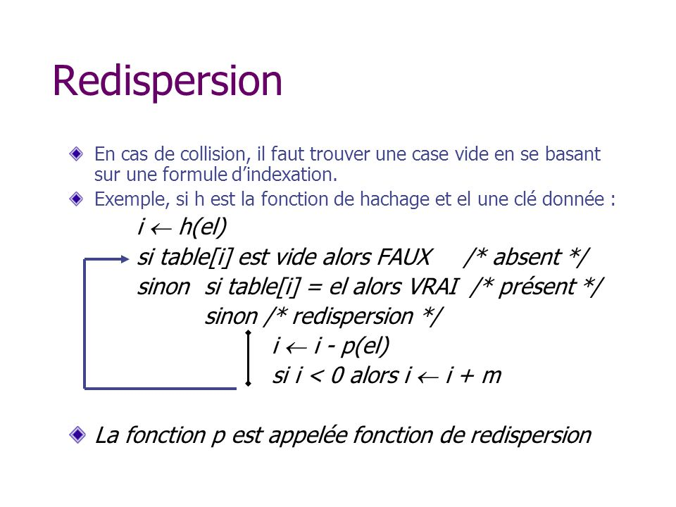 Redispersion En cas de collision, il faut trouver une case vide en se basant sur une formule dindexation.