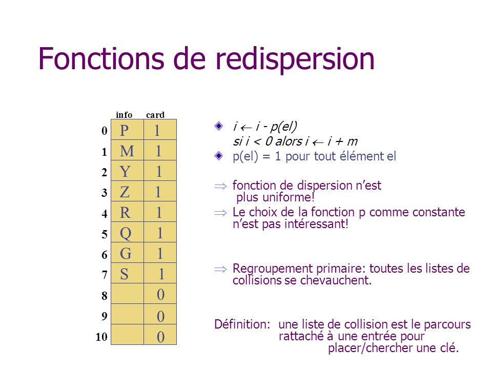 Fonctions de redispersion i i - p(el) si i < 0 alors i i + m p(el) = 1 pour tout élément el fonction de dispersion nest plus uniforme.