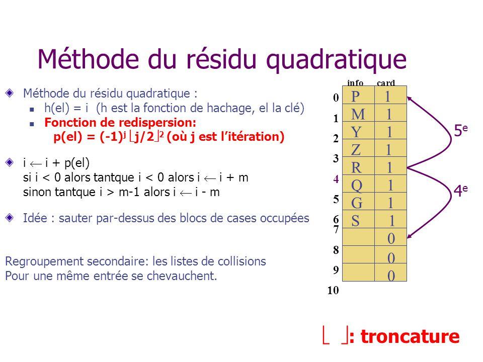 Méthode du résidu quadratique Méthode du résidu quadratique : h(el) = i (h est la fonction de hachage, el la clé) Fonction de redispersion: p(el) = (-1) j j/2 2 (où j est litération) i i + p(el) si i < 0 alors tantque i < 0 alors i i + m sinon tantque i > m-1 alors i i - m Idée : sauter par-dessus des blocs de cases occupées Regroupement secondaire: les listes de collisions Pour une même entrée se chevauchent.