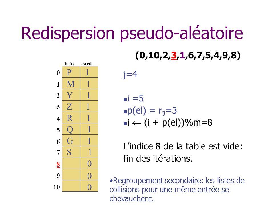 Redispersion pseudo-aléatoire (0,10,2,3,1,6,7,5,4,9,8) 0 1 2 3 4 5 6 M 1 info card S 1 0 0 7 8 9 10 Q 1 0 0 0 Y 1 G 1 R 1 Z 1 S 1 P 1 j=4 i =5 p(el) = r 3 =3 i (i + p(el))%m=8 Lindice 8 de la table est vide: fin des itérations.