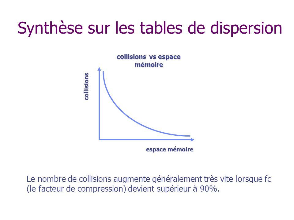 collisions vs espace mémoire espace mémoire collisions Le nombre de collisions augmente généralement très vite lorsque fc (le facteur de compression) devient supérieur à 90%.
