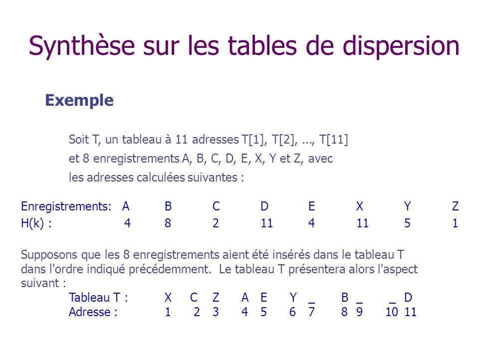 Exemple Soit T, un tableau à 11 adresses T[1], T[2],..., T[11] et 8 enregistrements A, B, C, D, E, X, Y et Z, avec les adresses calculées suivantes : Enregistrements: ABCDEXYZ H(k) : 4821141151 Supposons que les 8 enregistrements aient été insérés dans le tableau T dans l ordre indiqué précédemment.