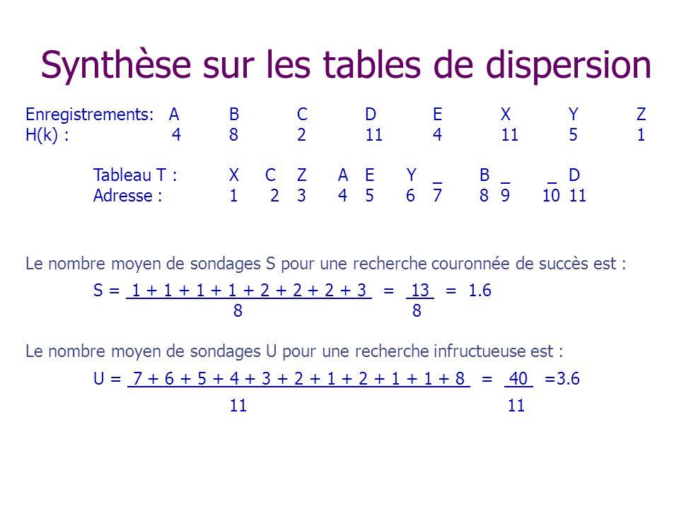Enregistrements: ABCDEXYZ H(k) : 4821141151 Tableau T :X CZ AE Y_ B_ _D Adresse :1 23 45 67 89 1011 Le nombre moyen de sondages S pour une recherche couronnée de succès est : S = 1 + 1 + 1 + 1 + 2 + 2 + 2 + 3 = 13 = 1.6 8 8 Le nombre moyen de sondages U pour une recherche infructueuse est : U = 7 + 6 + 5 + 4 + 3 + 2 + 1 + 2 + 1 + 1 + 8 = 40 =3.6 11 Synthèse sur les tables de dispersion