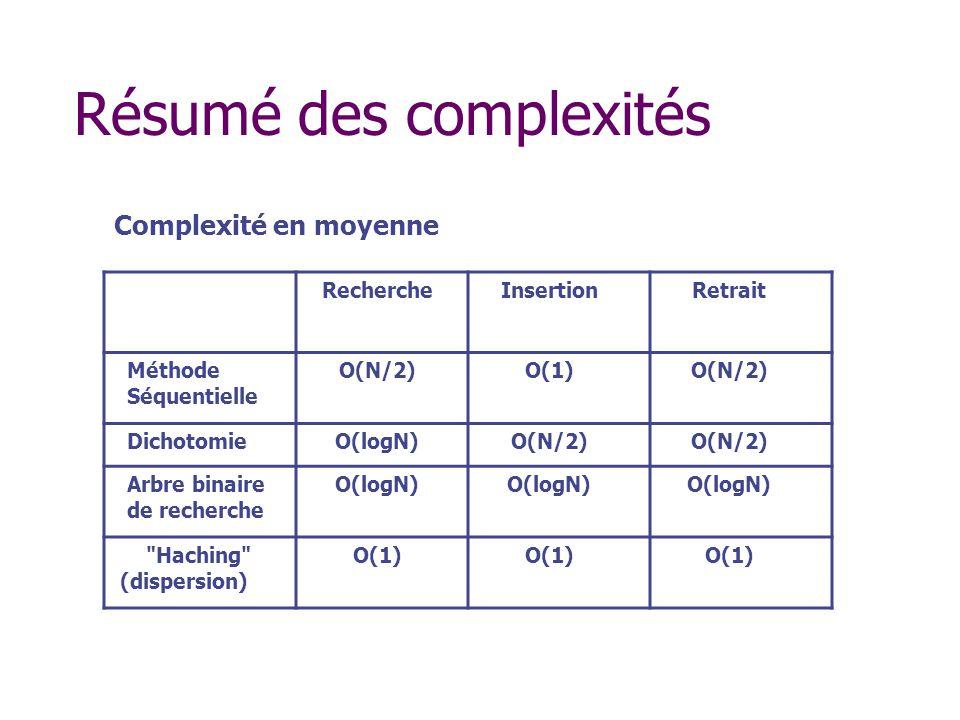 Résumé des complexités RechercheInsertionRetrait Méthode Séquentielle O(N/2)O(1)O(N/2) DichotomieO(logN)O(N/2) Arbre binaire de recherche O(logN) Haching (dispersion) O(1) Complexité en moyenne
