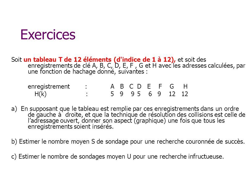 Soit un tableau T de 12 éléments (d indice de 1 à 12), et soit des enregistrements de clé A, B, C, D, E, F, G et H avec les adresses calculées, par une fonction de hachage donné, suivantes : enregistrement :A B C D E F G H H(k):5 9 9 5 6 9 12 12 a) En supposant que le tableau est remplie par ces enregistrements dans un ordre de gauche à droite, et que la technique de résolution des collisions est celle de ladressage ouvert, donner son aspect (graphique) une fois que tous les enregistrements soient insérés.