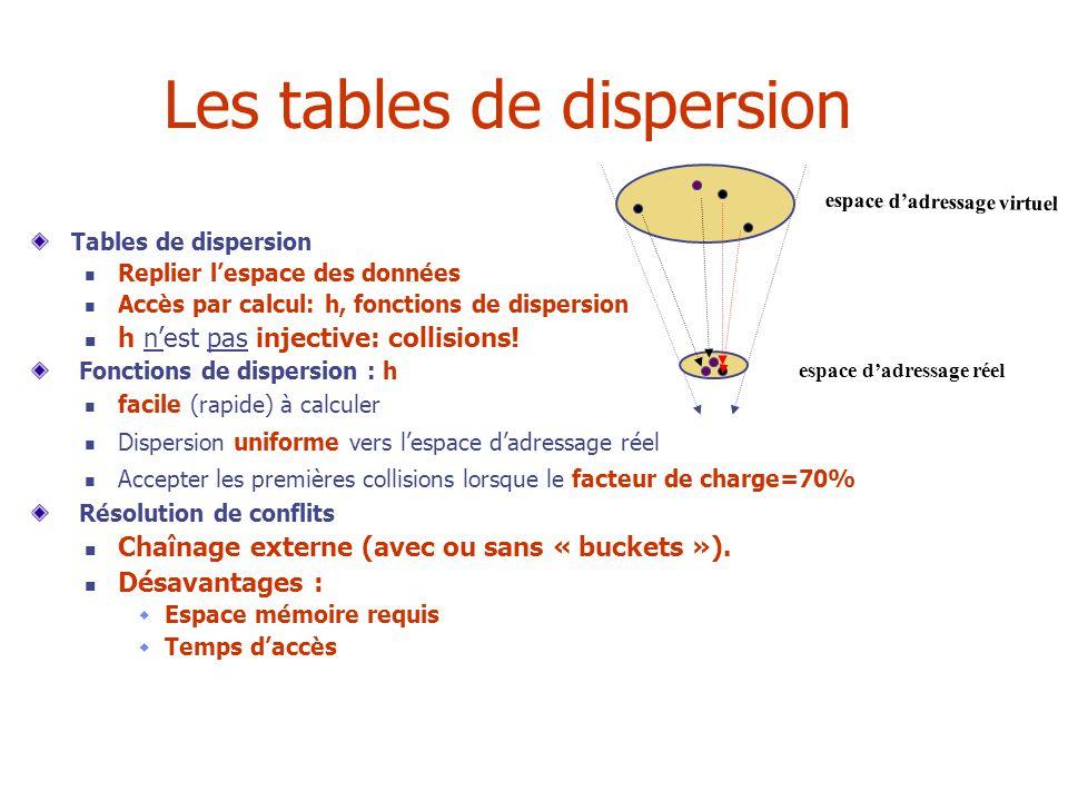 Les tables de dispersion Tables de dispersion Replier lespace des données Accès par calcul: h, fonctions de dispersion h nest pas injective: collisions.