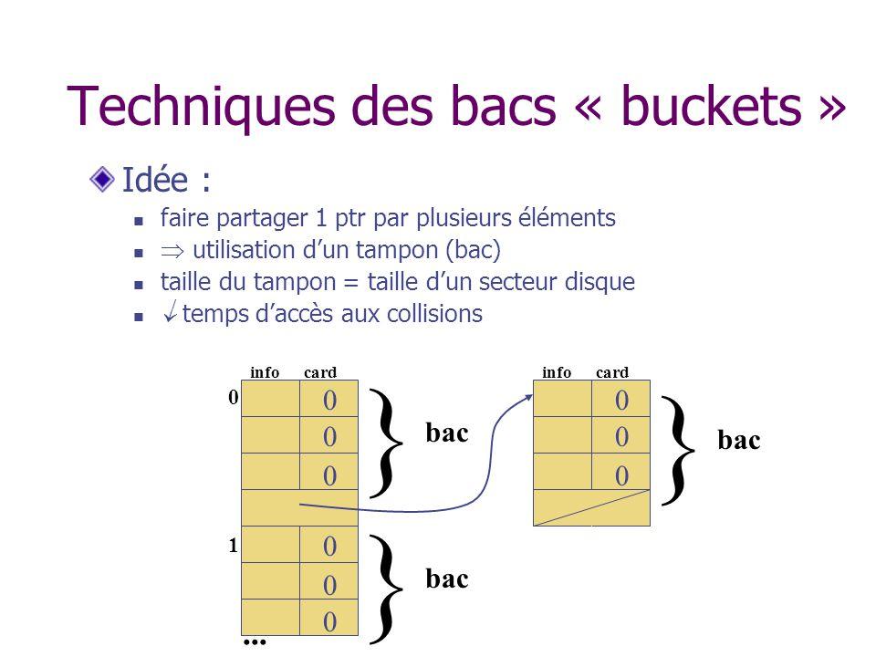 Techniques des bacs « buckets » Idée : faire partager 1 ptr par plusieurs éléments utilisation dun tampon (bac) taille du tampon = taille dun secteur disque temps daccès aux collisions 0101 0 0 info card 0 0 0 0...