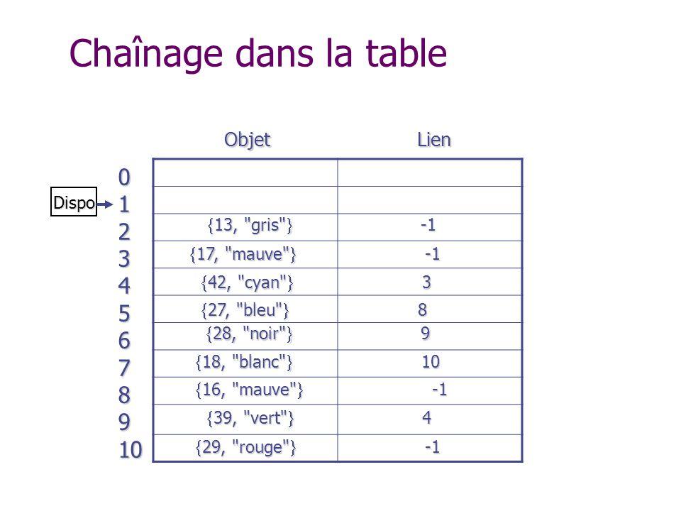 012345678910 Objet Lien Dispo 29, rouge -1 29, rouge -1 18, blanc 10 18, blanc 10 28, noir 9 28, noir 9 13, gris -1 13, gris -1 27, bleu 8 27, bleu 8 16, mauve -1 16, mauve -1 39, vert 4 39, vert 4 42, cyan 3 42, cyan 3 17, mauve -1 17, mauve -1 Chaînage dans la table