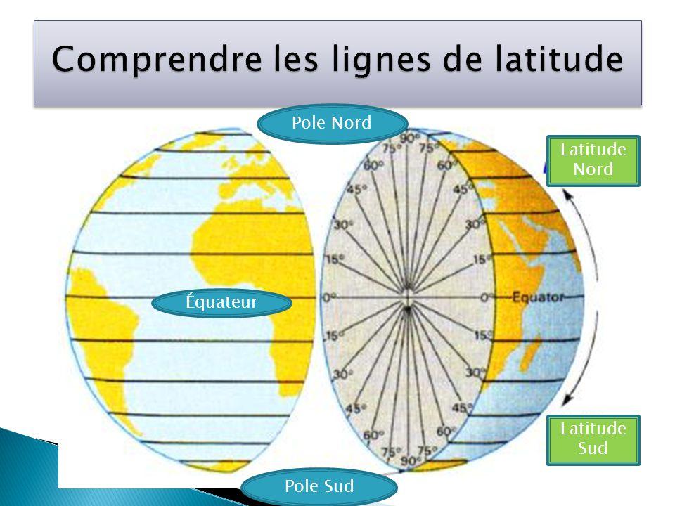 Équateur Pole Nord Pole Sud Latitude Sud Latitude Nord
