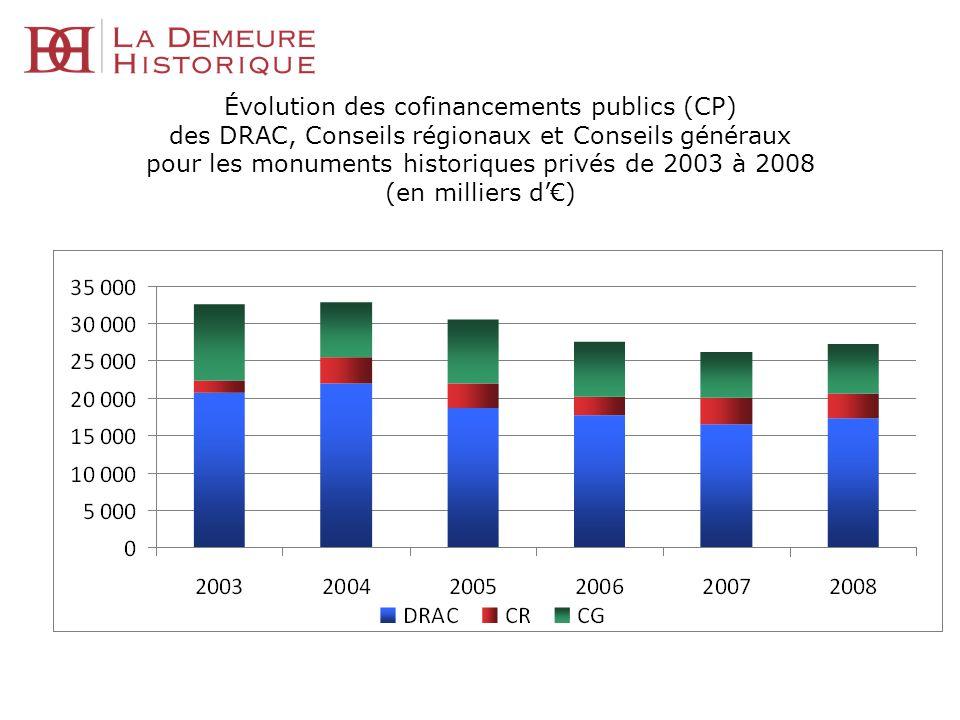 Évolution des cofinancements publics (CP) des DRAC, Conseils régionaux et Conseils généraux pour les monuments historiques privés de 2003 à 2008 (en m