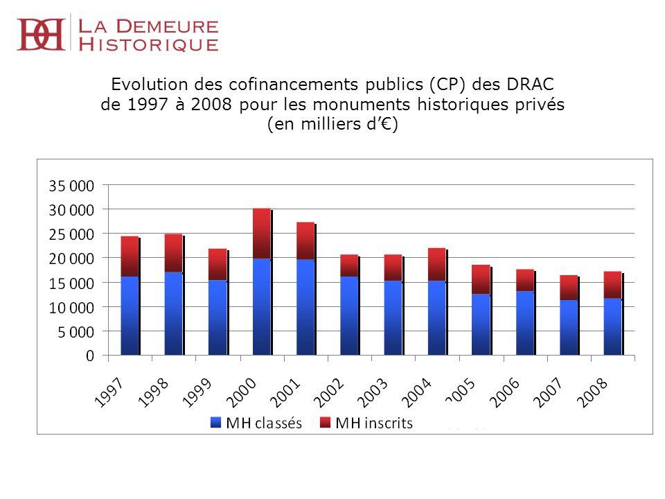 Evolution des cofinancements publics (CP) des DRAC de 1997 à 2008 pour les monuments historiques privés (en milliers d)
