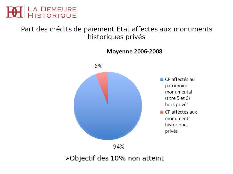 Part des crédits de paiement Etat affectés aux monuments historiques privés Objectif des 10% non atteint