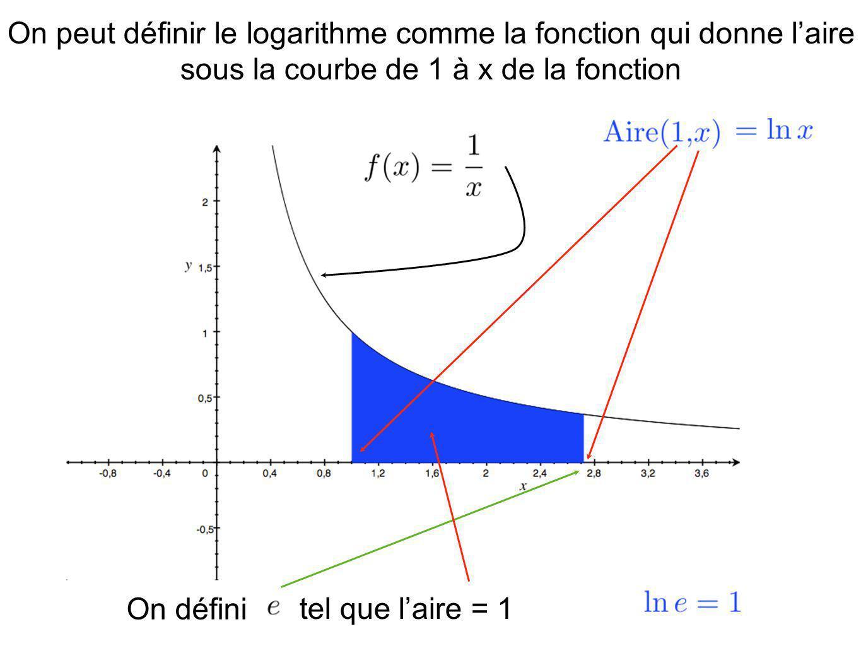 On peut définir le logarithme comme la fonction qui donne laire sous la courbe de 1 à x de la fonction On défini tel que laire = 1