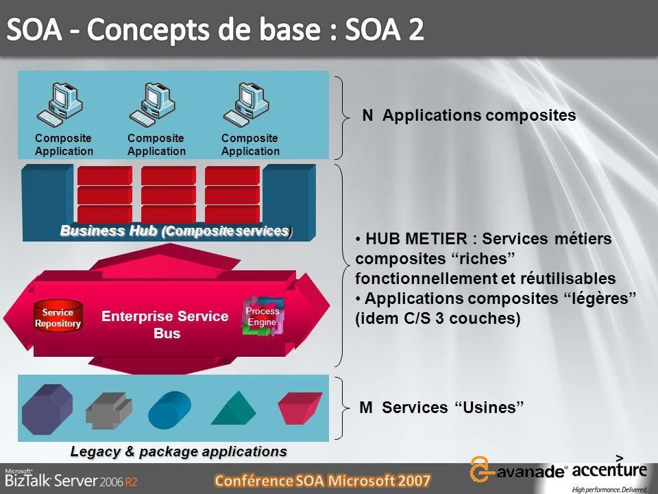 HUB METIER : Services métiers composites riches fonctionnellement et réutilisables Applications composites légères (idem C/S 3 couches) Legacy & packa