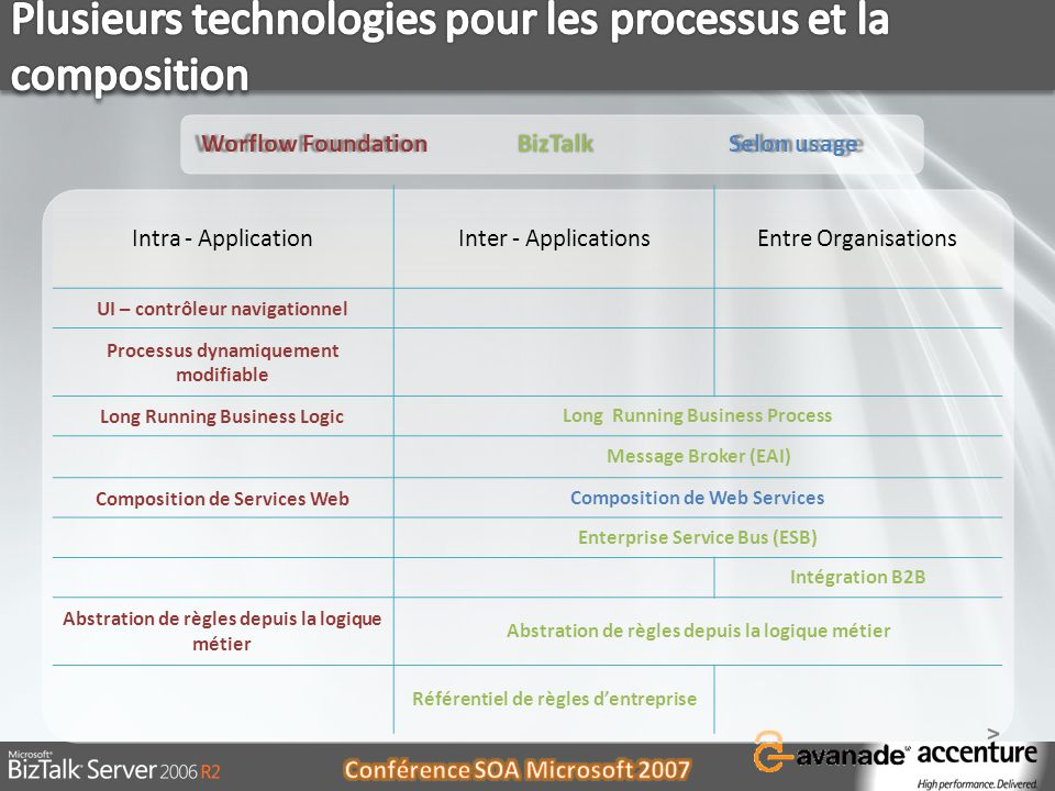 Intra - ApplicationInter - ApplicationsEntre Organisations UI – contrôleur navigationnel Processus dynamiquement modifiable Long Running Business Logi